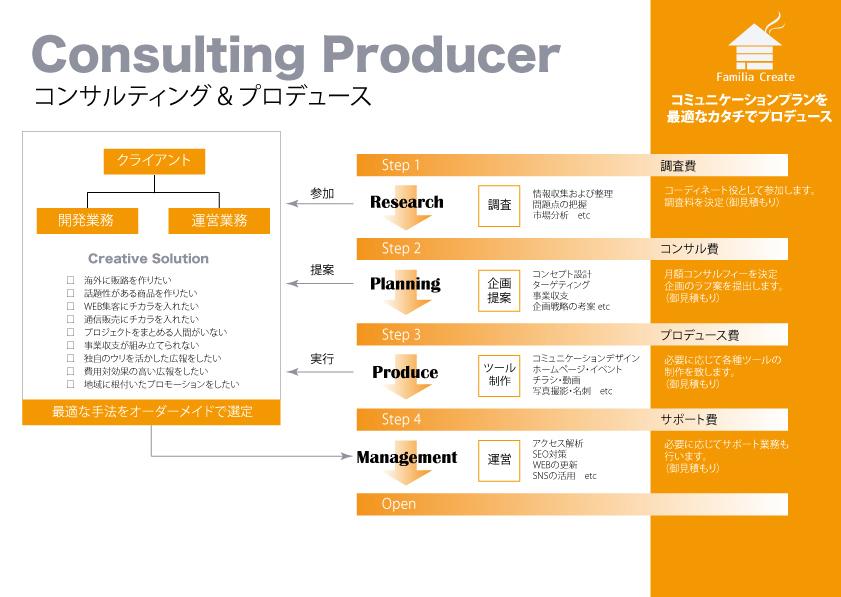 提案資料_コンサルティングプロデューサー(概要)